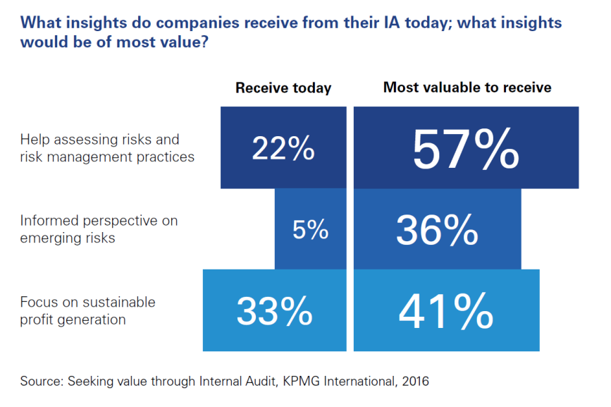What insight to audit committees receive from IA