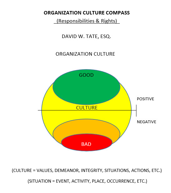 Organization Culture Compass Circle