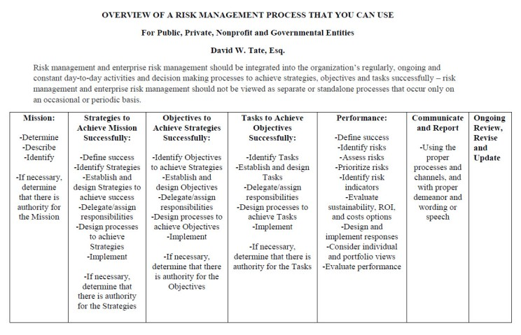 OVERVIEW OF A RISK MANAGEMENT PROCESS THAT YOU CAN USE 03162018